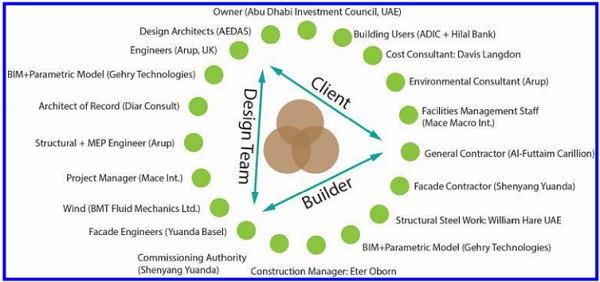 Figure 5. General composition of the Al Bahr Towers' adaptive facade team.
