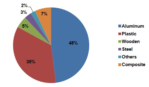 Breakdown and Proportion of Windows and Doors
