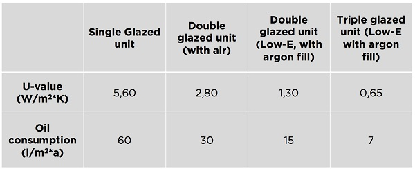 Estimating glass and insulating glazed units' energy efficiency