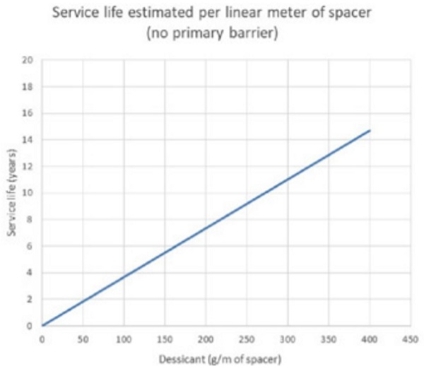 Figure 12 Service life estimated per linear m of transparent spacer without primary barrier