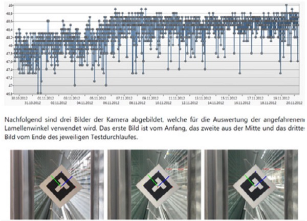 Figure 14: Record of extended slat tilt over time (Source: buswerk, Munich)