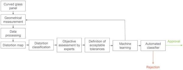 Figure 15 – Flowchart of ideal assessment method using machine learning