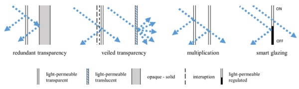 Fig. 16. Diagram of the studied transparency trends showing the facades in vertical section. Based on the general idea of Fig A 2.1.15 [6, p. 35].