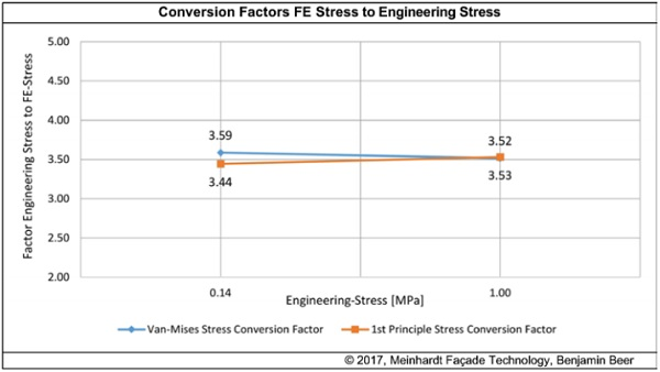Figure 16: Conversion Factors for Van-Mises and Frist Principle Stress at 0.14 N/mm2 and 1.0 N/mm2 Engineering Stress