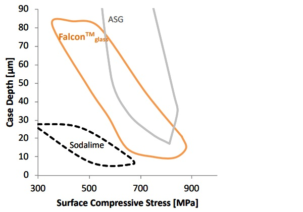Stress and Case depth build-up during ionexchange for SLSG, ASG and FalconTM glass.