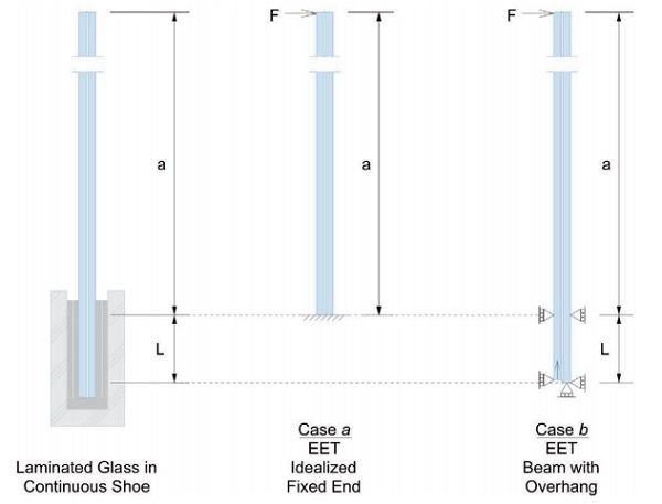 Figure 1: Considered restraint conditions for cantilevered laminated glass subject to a linear force: a) idealized fixed-end moment, b) simply supported beam overhanging one support