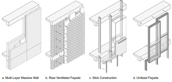 Figure 1: Multilayer, rear-ventilated, stick and unitised construction alternatives [4]