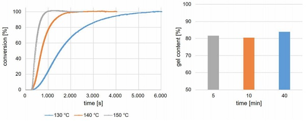 Figure 1. Conversion of the crosslinking of EVA interlayer film (left), and resulting gel rate (right), at different temperatures