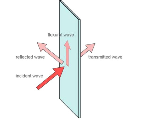 Figure 1. Geometry of an unbounded solid panel subjected to an incident sound wave.
