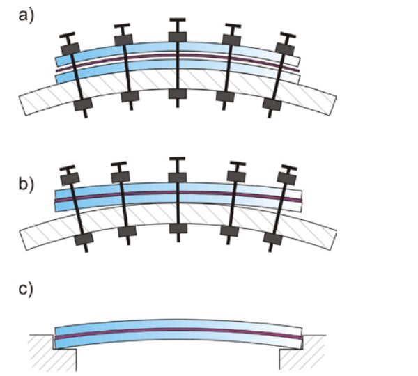Figure 1 Warm-Bending process. a) Phase I: cold bending of the uncoupled package; b) Phase II: gradual release after lamination; c) Phase III: final placement.