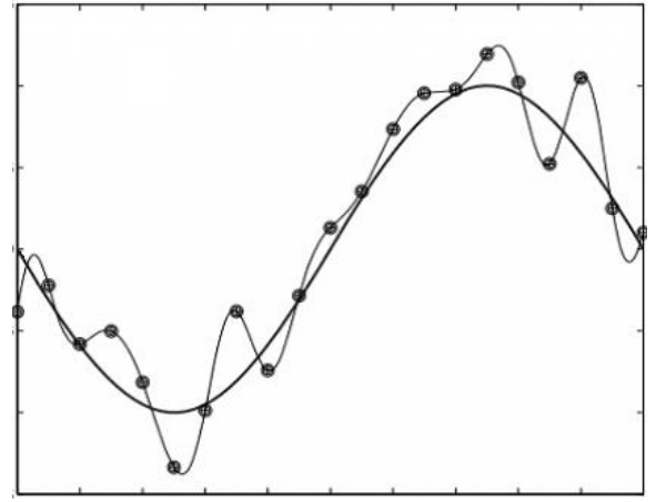 Figure 1: Curve fitting to a set of data points