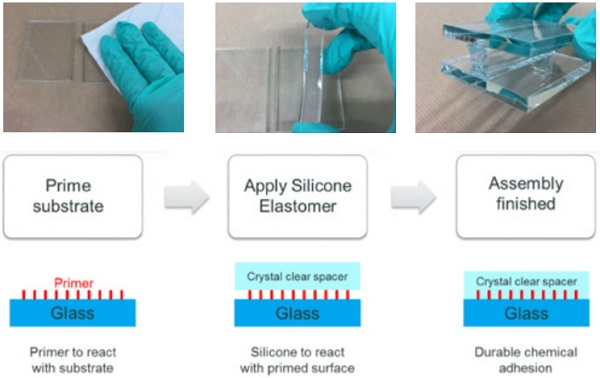 Figure 2 Adhesion of fully cured transparent silicone onto glass by means of a primer