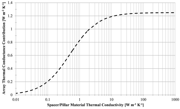 Figure 2: A plot of the thermal conductance contribution of the spacer array as a function of the thermal conductivity of the material of the spacer. For this plot the radius of the spacer is 0.25mm and the height is 0.2 mm.