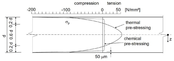Figure 2 Distribution of residual stress of thermally and chemically pre-stressed glass