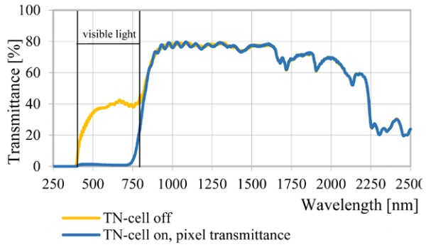 Figure 2. Spectral transmittance of a single TN-cell pixel with external polarizers