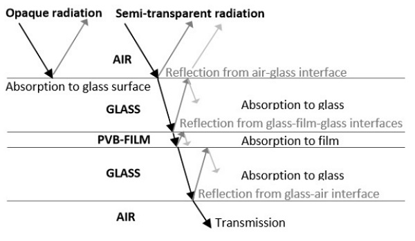 Figure 3.1 Behaviour of incident opaque and transparent radiation beam in the glass-film sandwich