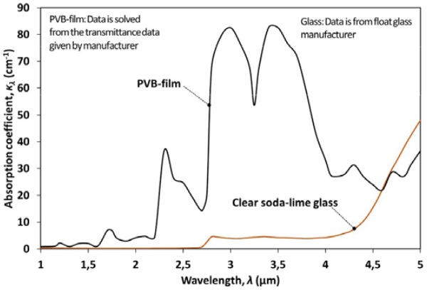 Figure 3.2 Spectral absorption coefficient of clear soda-lime glass and the PVB-film.