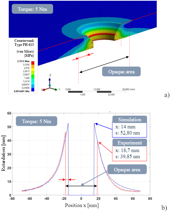 Fig. 3 a) Equivalent stress (von Mises) in cross section of countersunk hole in glass pane (float glass) under preliminary torque of 5 Nm; b) Calculation of retardation plot along the main axis and comparative superposition with experimental measurement data.