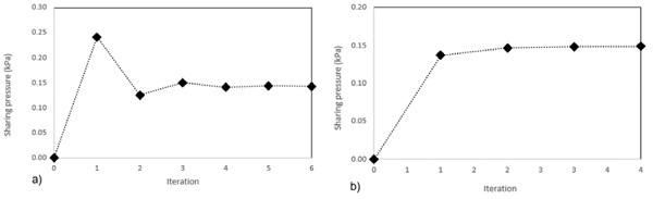 "Fig. 3: The barrier load ""sharing pressure""; a) 10-16-10 Glass Unit; b) 12-16-12 Glass Unit."