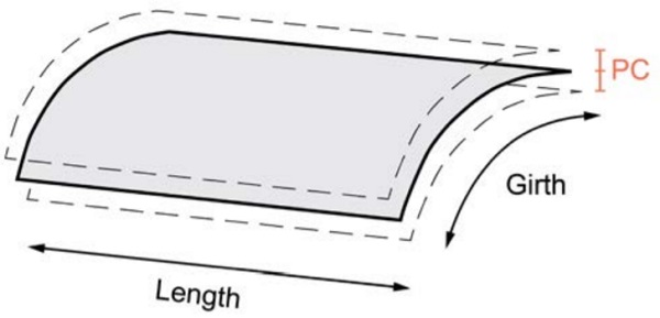 Figure 3 - Shape accuracy (PC) deviation of a curved panel