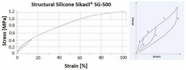 Figure 3: Mullins effect on structural silicone Sikasil® SG-500.
