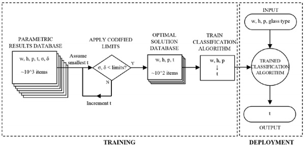 Figure 3: Training and deployment methodology for regression learning algorithm
