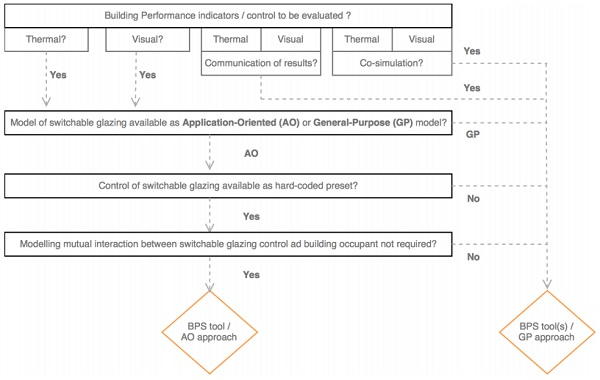 Figure 3. Proposed workflow to select BPS tools according to simulation requirements and characteristics of switchable glazing technology