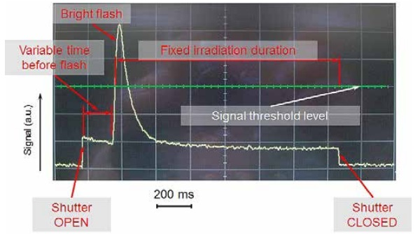 Figure 3: Typical glass fluorescence signal registered by a photodiode. The fixed irradiation duration is approximately 1.6 s.