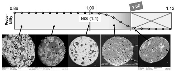 Fig.3: Probability of occurrence of different NiSx compositions as inclusions in glass, including explicitly identified examples. Note also the bubbles included in the bulks, with decreasing size for increasing over-stoichiometry