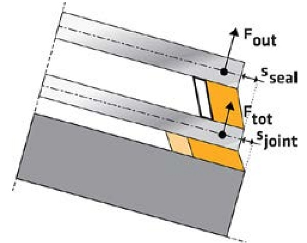 Fig. 4 – Forces, displacements and deformed joints after a flat bonded assembly is cold bent ®.