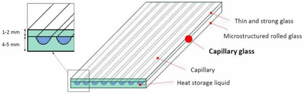 Figure 4. Scheme of a Lawin composite capillary glass