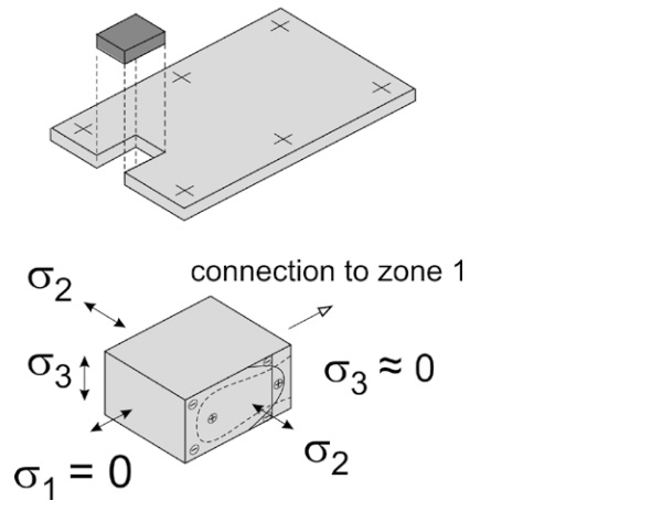 Figure 4 – Stress distribution near edge (zone 2)