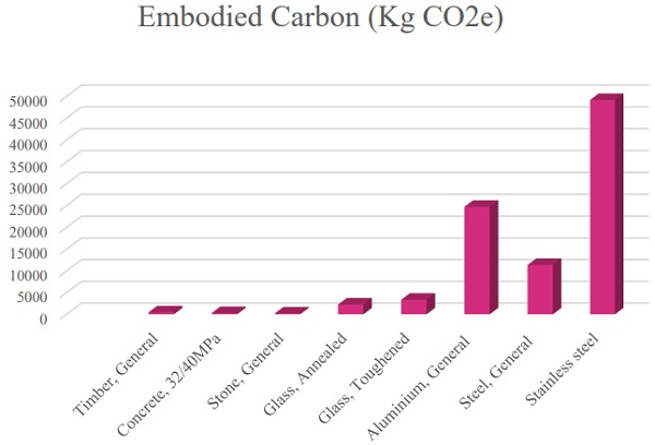 Fig 4 Embodied carbon footprint per kg of typical materials