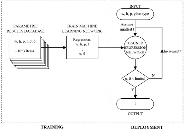 Figure 4: Training and deployment methodology for classification learning algorithm