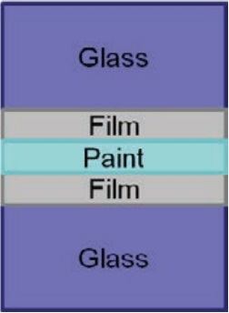 Figure 4 Paint between two layers of film