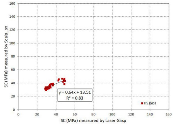 Figure 4b. Correlation of surface compressive stress (SC), tin side: Scalp versus Laser Gasp for HS-coated, with ε<0.1.