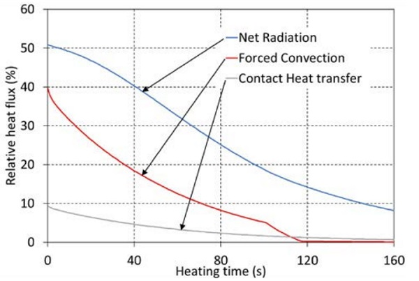 Figure 5.2 Heat transfer modes during heating in furnace 1, clear 4mm glass.