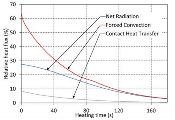 Figure 5.3 Heat transfer modes during heating in furnace 3, 4mm low-e glass.