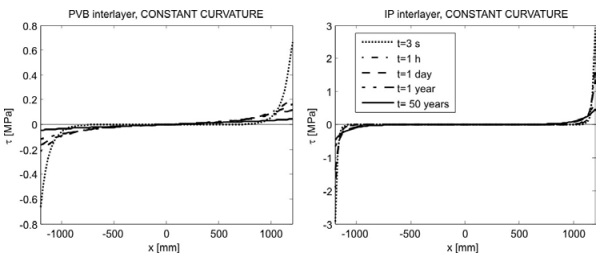 Figure 5 Shear stress in the interlayer at various times for PVB and IP interlayers (not in the same scale) for constant-curvature Warm-Bending.