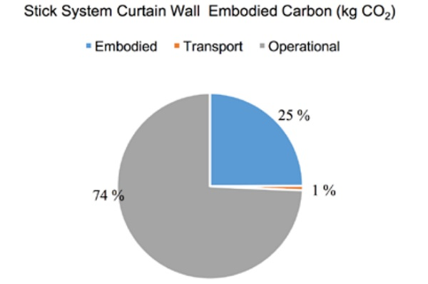 Fig 5 Total carbon footprint for typical stick system