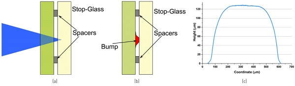 Figure 5: (a) Laser beam focused inside the stop-glass; (b) Flat-top bump between the sample glass and stop-glass; (c) Flat-top bump profile