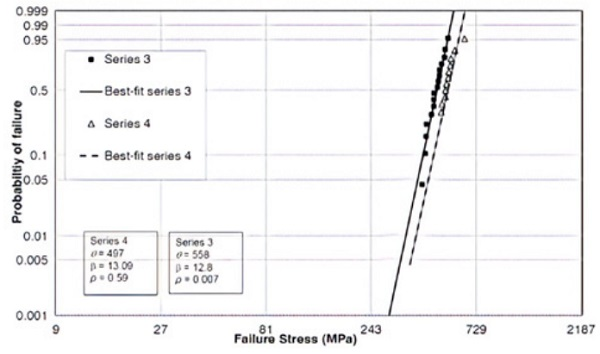 Figure 5: Weibull plot comparing FG and SLSG CT at 460°C for 8 hours.