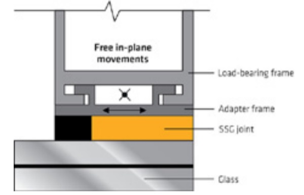 Fig. 6 – Slim adapter frame free to rotate and slide ®.