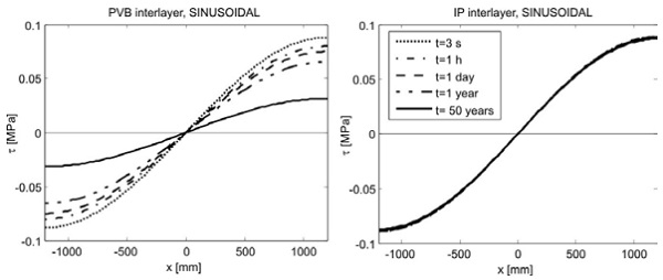 Figure 6 (Co)Sinusoidal CLB. Shear stress in the interlayer for various times for PVB and IP interlayers for sinusoidal Warm-Bending.