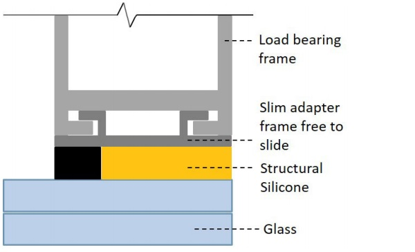 Figure 6: Slim adapter frame to minimize effects of imposed shear movements due to cold-bending.