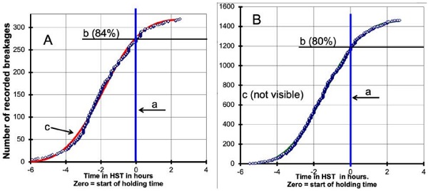 Fig.6: Comparison of time-to breakage curves and their WEIBULL best-fit curves of non-NiSxinclusions (A) and nickel sulphide inclusions in the identical HST oven.