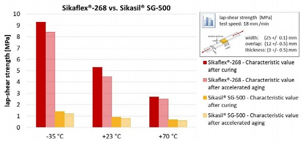 Figure 6 - Sikaflex®-268 vs. Sikasil® SG-500: Lap-shear strength after curing and after accelerated aging