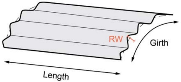 Figure 7 – Roller wave (RW) deviation of a curved panel