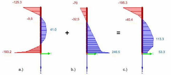 Figure 7 FE-simulation of distribution of residual stress glass with surface defects