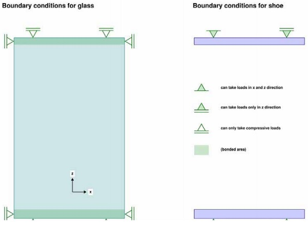 Figure 7: Structural principles of load bearing glass elements
